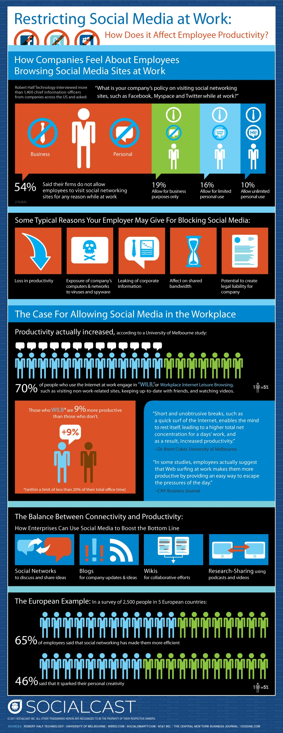 Social Media at Work Infographic
