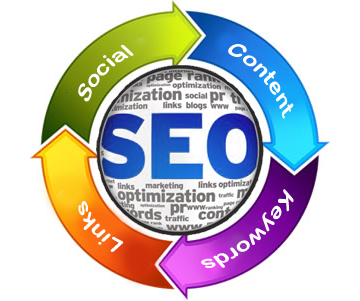 The Life Cycle of SEO