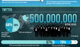 social-media-statistics - Social Magnets